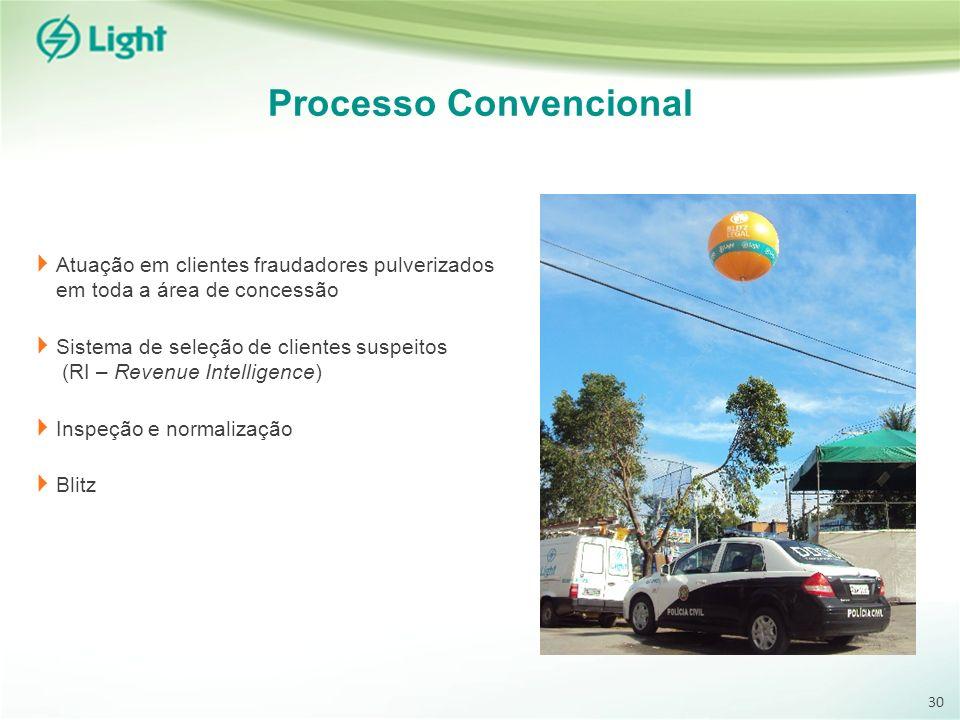 Processo Convencional Atuação em clientes fraudadores pulverizados em toda a área de concessão Sistema de seleção de clientes suspeitos (RI – Revenue