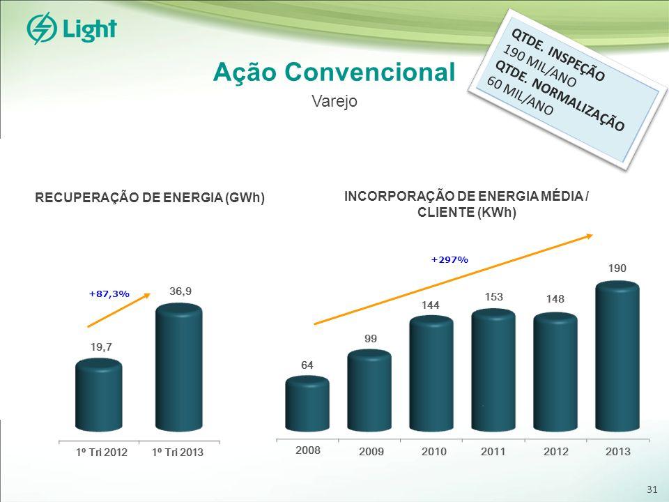 Ação Convencional Varejo RECUPERAÇÃO DE ENERGIA (GWh) INCORPORAÇÃO DE ENERGIA MÉDIA / CLIENTE (KWh) 64 1º Tri 2013 1º Tri 2012 36,9 19,7 +87,3% 99 144 153 148 190 +297% 2008 20092010201120122013 QTDE.