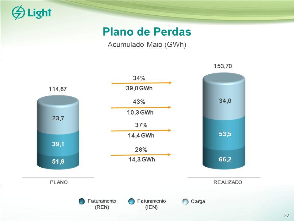 Faturamento (REN) Faturamento (IEN) Carga Plano de Perdas Acumulado Maio (GWh) 153,70 114,67 PLANOREALIZADO 51,9 39,1 23,7 66,2 53,5 34,0 34% 39,0 GWh 10,3 GWh 43% 37% 14,4 GWh 28% 14,3 GWh 32