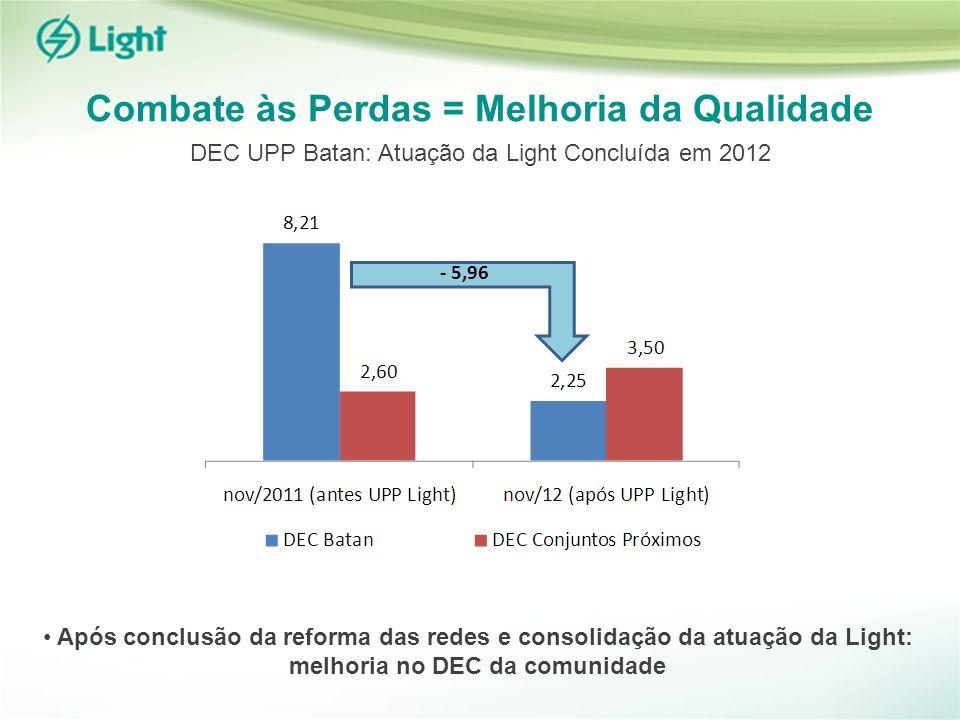 Combate às Perdas = Melhoria da Qualidade Após conclusão da reforma das redes e consolidação da atuação da Light: melhoria no DEC da comunidade - 5,96 DEC UPP Batan: Atuação da Light Concluída em 2012