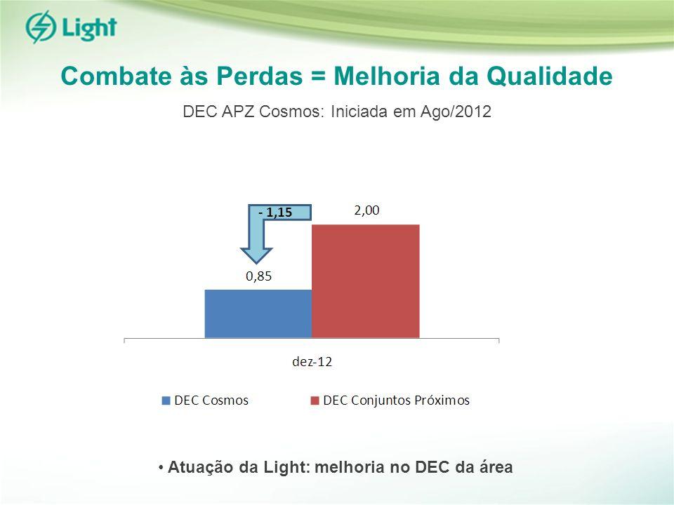 Combate às Perdas = Melhoria da Qualidade Atuação da Light: melhoria no DEC da área - 1,15 DEC APZ Cosmos: Iniciada em Ago/2012