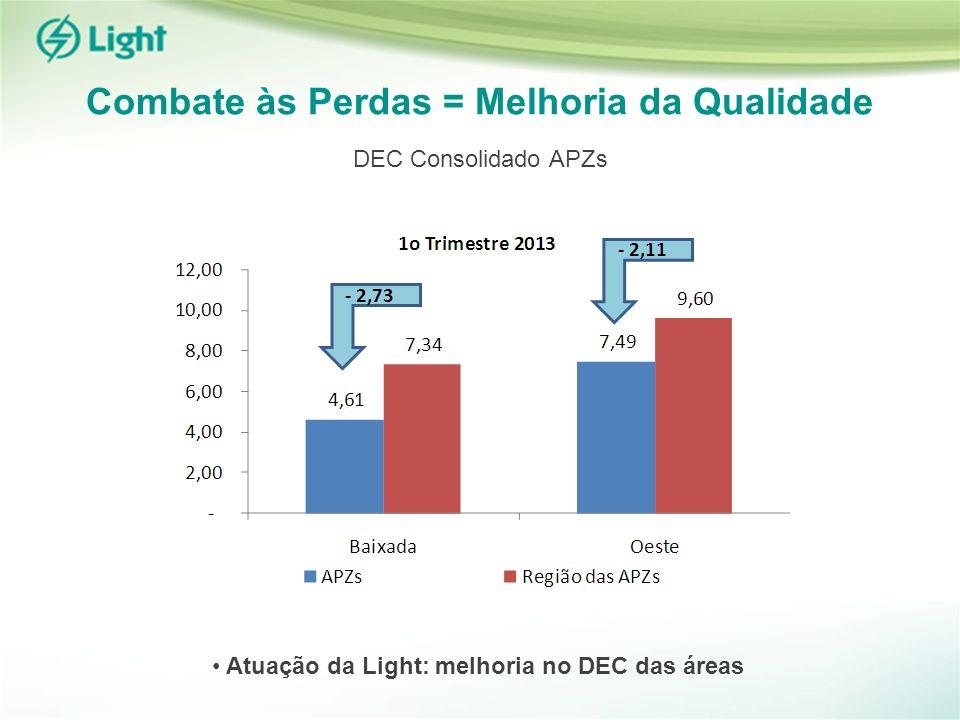 Combate às Perdas = Melhoria da Qualidade Atuação da Light: melhoria no DEC das áreas - 2,73 - 2,11 DEC Consolidado APZs