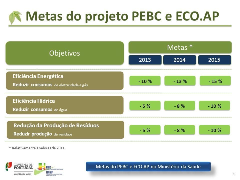 Metas do projeto PEBC e ECO.AP 4 Objetivos Metas * 2013 2014 2015 * Relativamente a valores de 2011 - 10 % - 13 % - 15 % - 5 % - 8 % - 10 % - 5 % - 8 % - 10 % Eficiência Energética Reduzir consumos de eletricidade e gás Eficiência Hídrica Reduzir consumos de água Redução da Produção de Resíduos Reduzir produção de resíduos Metas do PEBC e ECO.AP no Ministério da Saúde