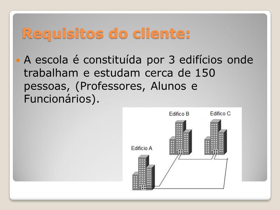 Pretende ter como serviços: Controlo de contas de utilizador (Active Directory); Internet; Email; Impressão; Bases de Dados;