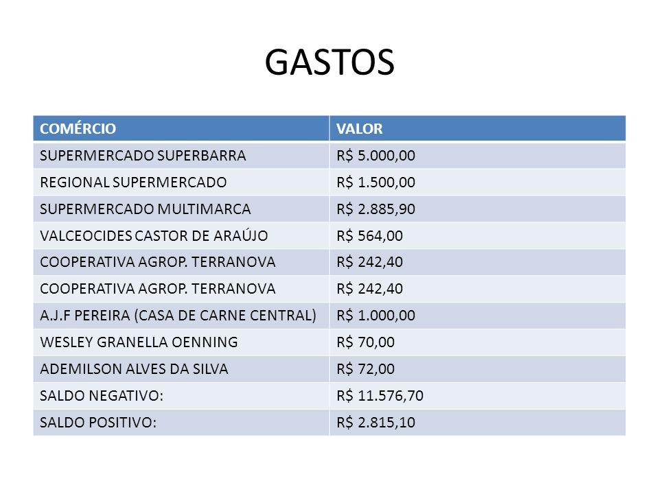 GASTOS COMÉRCIOVALOR SUPERMERCADO SUPERBARRAR$ 5.000,00 REGIONAL SUPERMERCADOR$ 1.500,00 SUPERMERCADO MULTIMARCAR$ 2.885,90 VALCEOCIDES CASTOR DE ARAÚJOR$ 564,00 COOPERATIVA AGROP.