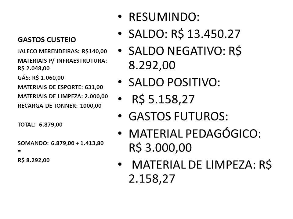 GASTOS CUSTEIO RESUMINDO: SALDO: R$ 13.450.27 SALDO NEGATIVO: R$ 8.292,00 SALDO POSITIVO: R$ 5.158,27 GASTOS FUTUROS: MATERIAL PEDAGÓGICO: R$ 3.000,00 MATERIAL DE LIMPEZA: R$ 2.158,27 JALECO MERENDEIRAS: R$140,00 MATERIAIS P/ INFRAESTRUTURA: R$ 2.048,00 GÁS: R$ 1.060,00 MATERIAIS DE ESPORTE: 631,00 MATERIAIS DE LIMPEZA: 2.000,00 RECARGA DE TONNER: 1000,00 TOTAL: 6.879,00 SOMANDO: 6.879,00 + 1.413,80 = R$ 8.292,00