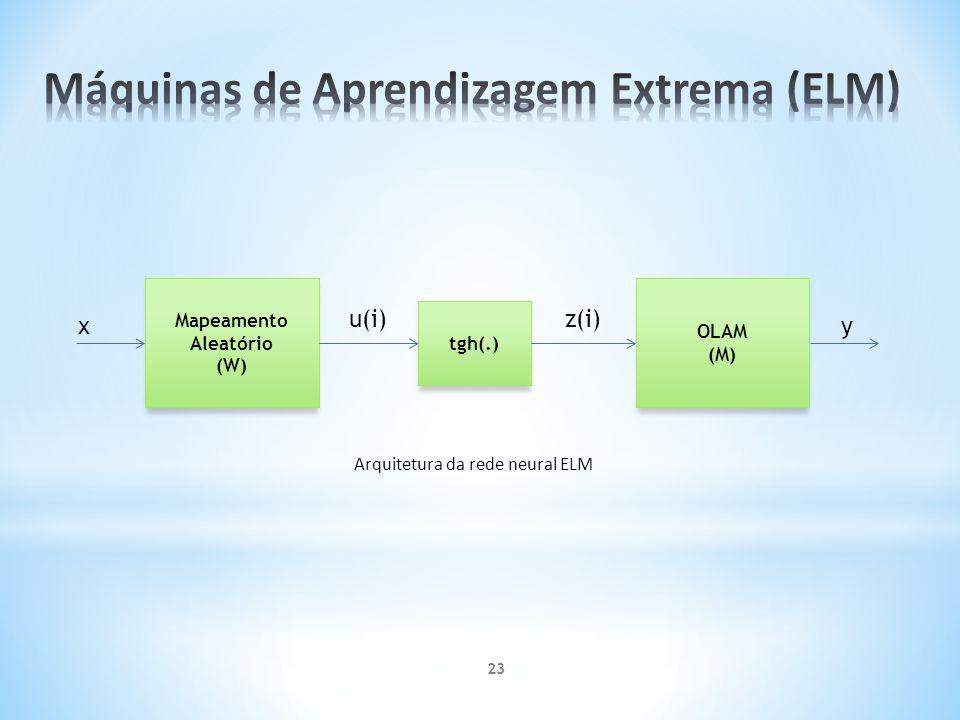 Mapeamento Aleatório (W) tgh(.) OLAM (M) u(i)z(i) x y Arquitetura da rede neural ELM 23