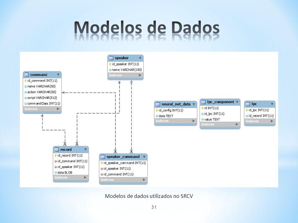Modelos de dados utilizados no SRCV 31