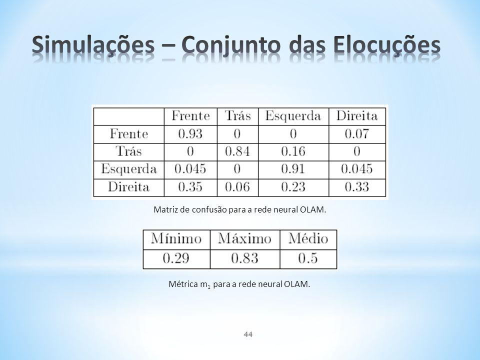 Matriz de confusão para a rede neural OLAM. Métrica m 1 para a rede neural OLAM. 44