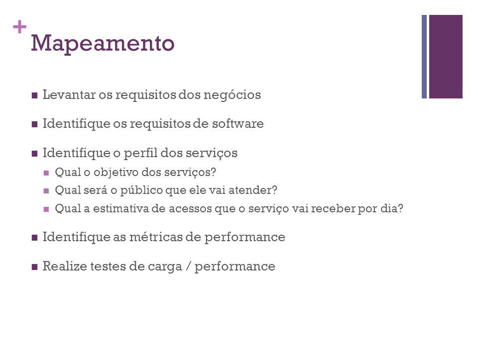 + Mapeamento Levantar os requisitos dos negócios Identifique os requisitos de software Identifique o perfil dos serviços Qual o objetivo dos serviços?