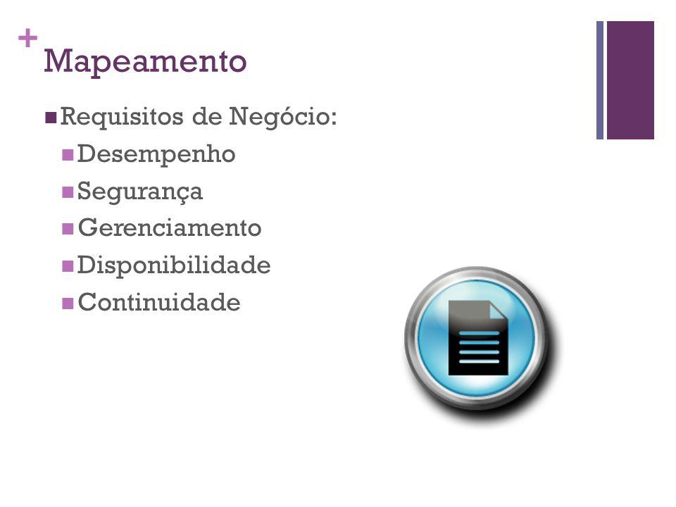 + Mapeamento Requisitos de Negócio: Desempenho Segurança Gerenciamento Disponibilidade Continuidade