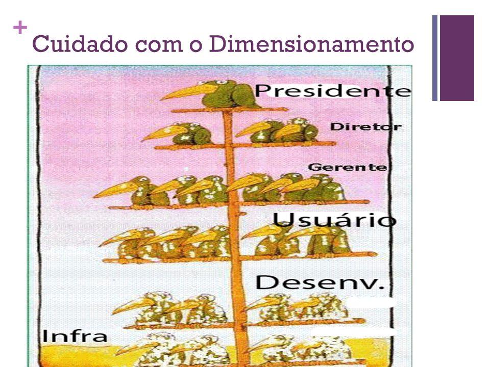+ Cuidado com o Dimensionamento