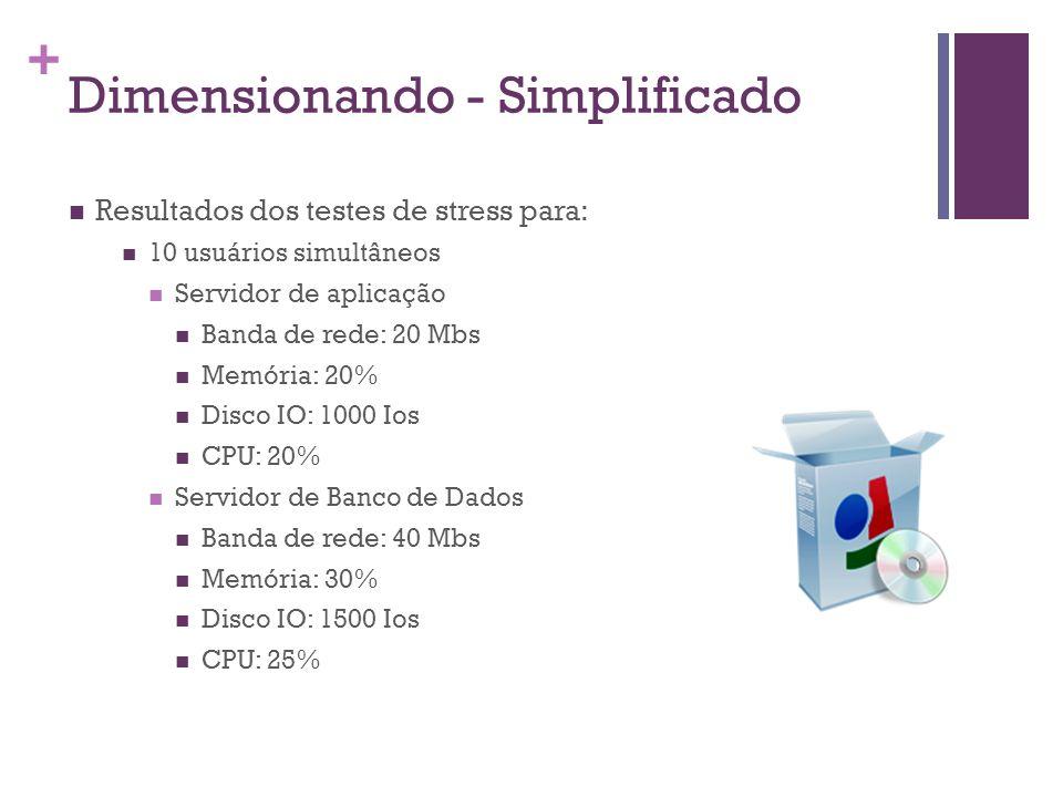 + Dimensionando - Simplificado Resultados dos testes de stress para: 10 usuários simultâneos Servidor de aplicação Banda de rede: 20 Mbs Memória: 20%