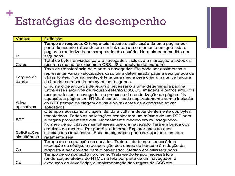 + Estratégias de desempenho