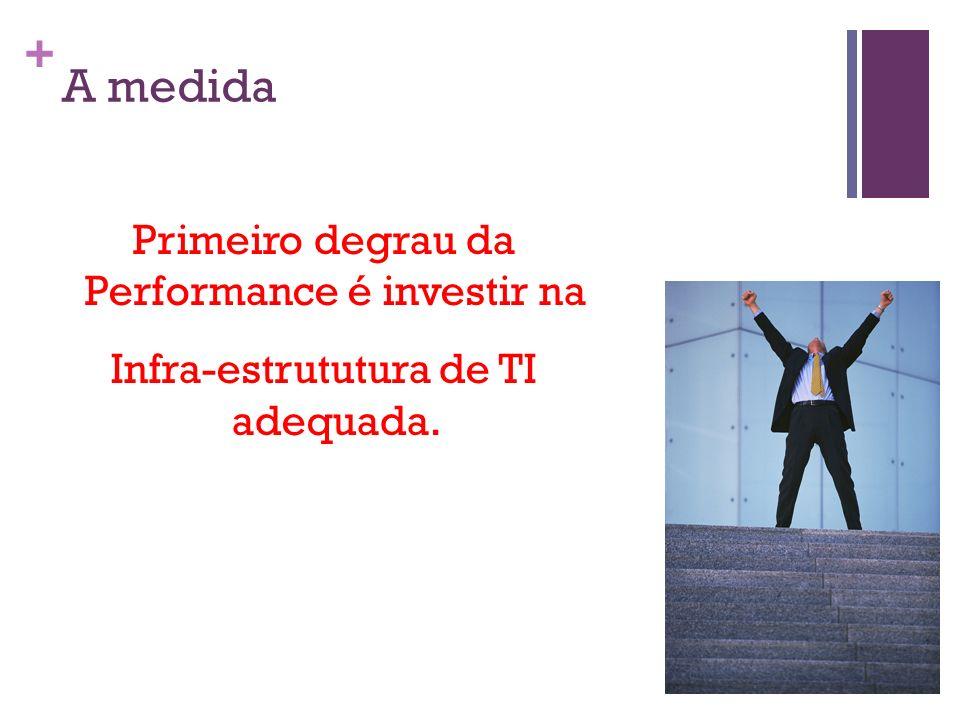 + A medida Primeiro degrau da Performance é investir na Infra-estrututura de TI adequada.