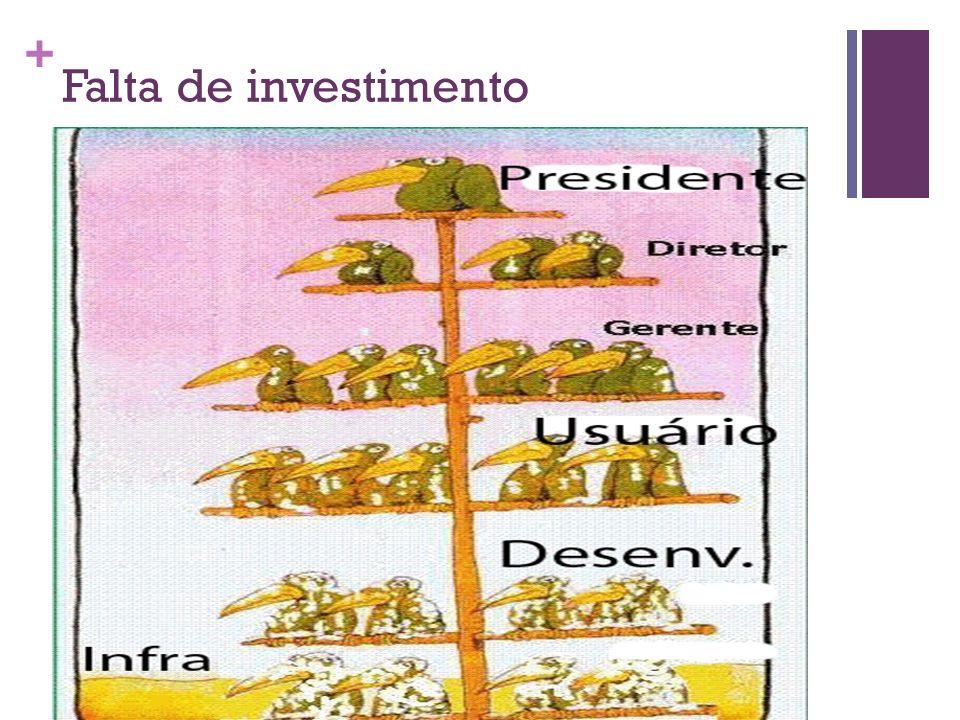 + Falta de investimento