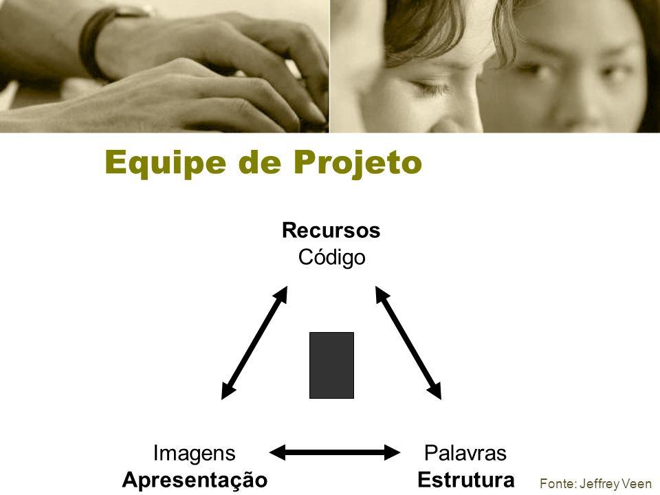 Recursos Código Imagens Apresentação Palavras Estrutura Fonte: Jeffrey Veen Equipe de Projeto