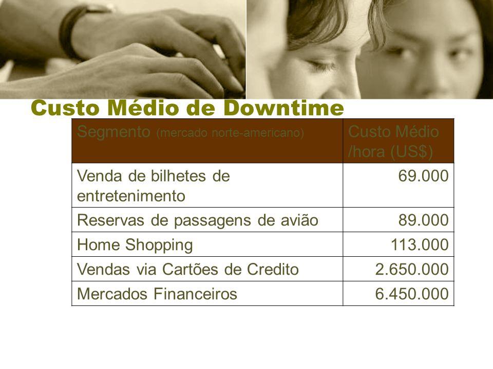 Custo Médio de Downtime Segmento (mercado norte-americano) Custo Médio /hora (US$) Venda de bilhetes de entretenimento 69.000 Reservas de passagens de avião89.000 Home Shopping113.000 Vendas via Cartões de Credito2.650.000 Mercados Financeiros6.450.000