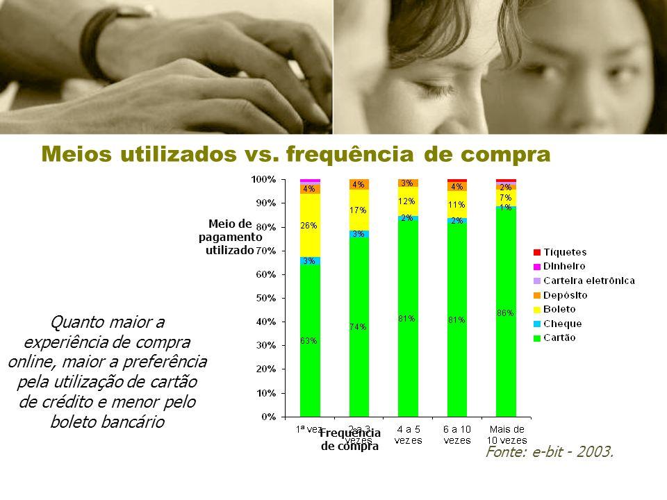 Meios utilizados vs. frequência de compra Quanto maior a experiência de compra online, maior a preferência pela utilização de cartão de crédito e meno