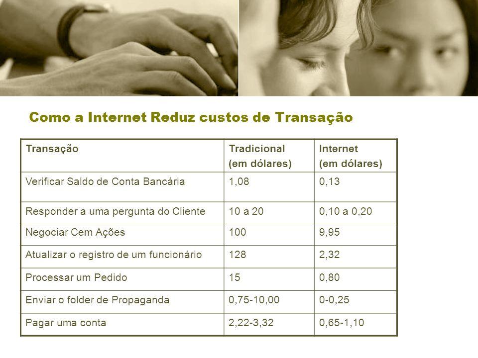 Como a Internet Reduz custos de Transação TransaçãoTradicional (em dólares) Internet (em dólares) Verificar Saldo de Conta Bancária1,080,13 Responder