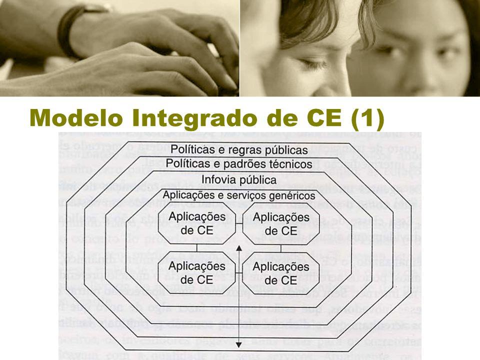Modelo Integrado de CE (1)
