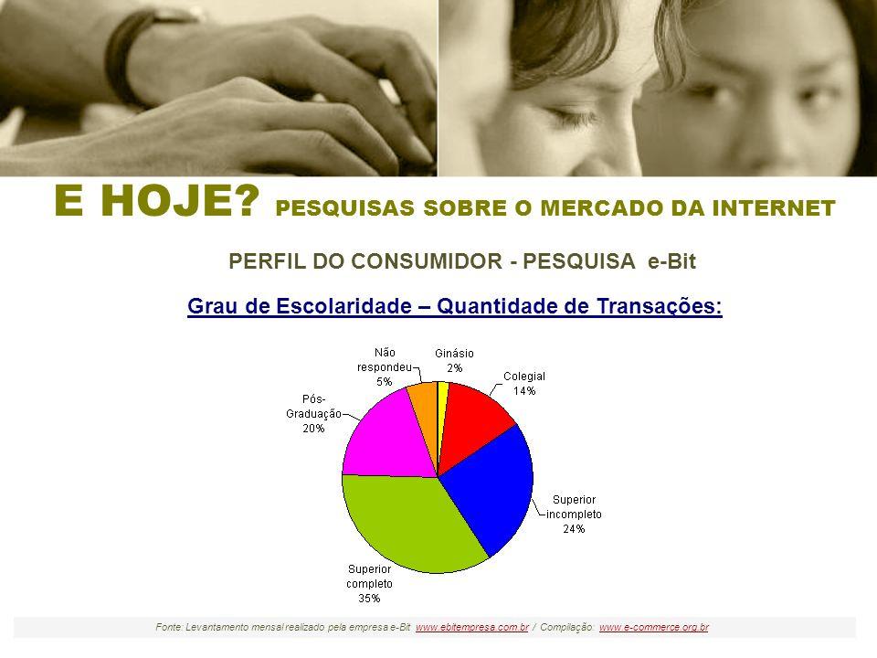 E HOJE? PESQUISAS SOBRE O MERCADO DA INTERNET Fonte: Levantamento mensal realizado pela empresa e-Bit www.ebitempresa.com.br / Compilação: www.e-comme