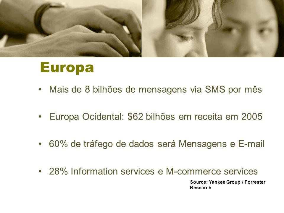 Europa Mais de 8 bilhões de mensagens via SMS por mês Europa Ocidental: $62 bilhões em receita em 2005 60% de tráfego de dados será Mensagens e E-mail 28% Information services e M-commerce services Source: Yankee Group / Forrester Research