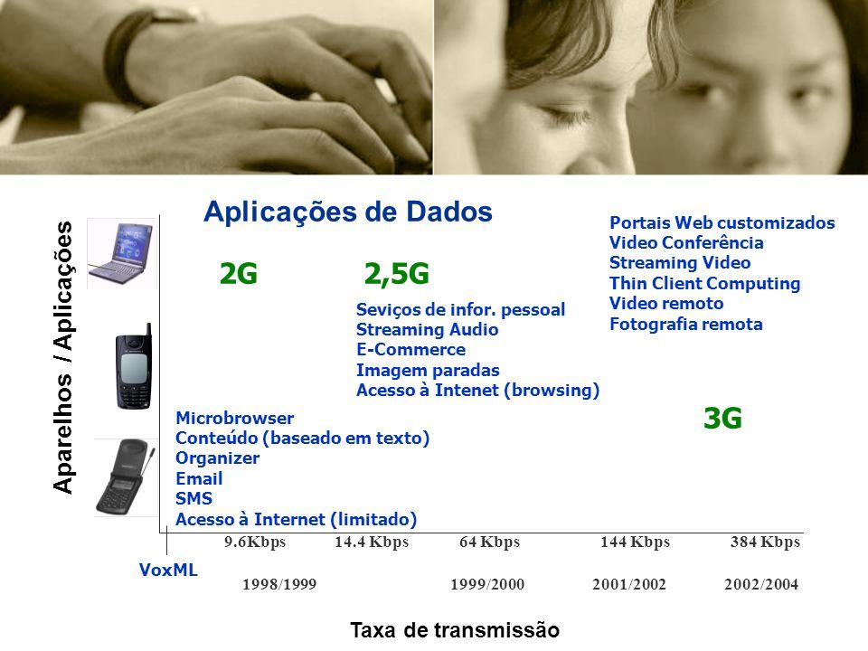 Microbrowser Conteúdo (baseado em texto) Organizer Email SMS Acesso à Internet (limitado) Seviços de infor.