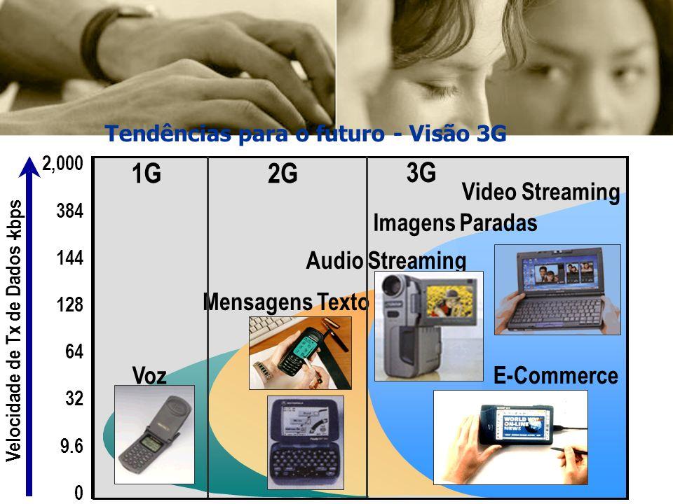 0 32 64 9.6 128 144 384 2,000 1G2G 3G Voz Mensagens Texto Video Streaming Imagens Paradas Audio Streaming Velocidade de Tx de Dados - kbps E-Commerce Tendências para o futuro - Visão 3G