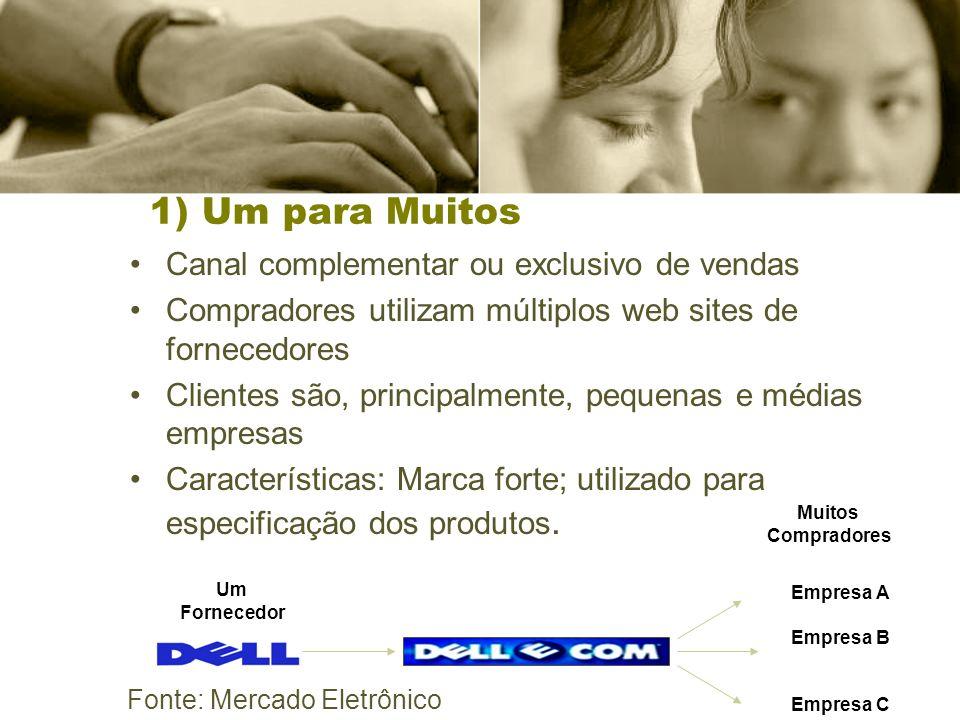 Um Fornecedor Muitos Compradores 1) Um para Muitos Canal complementar ou exclusivo de vendas Compradores utilizam múltiplos web sites de fornecedores