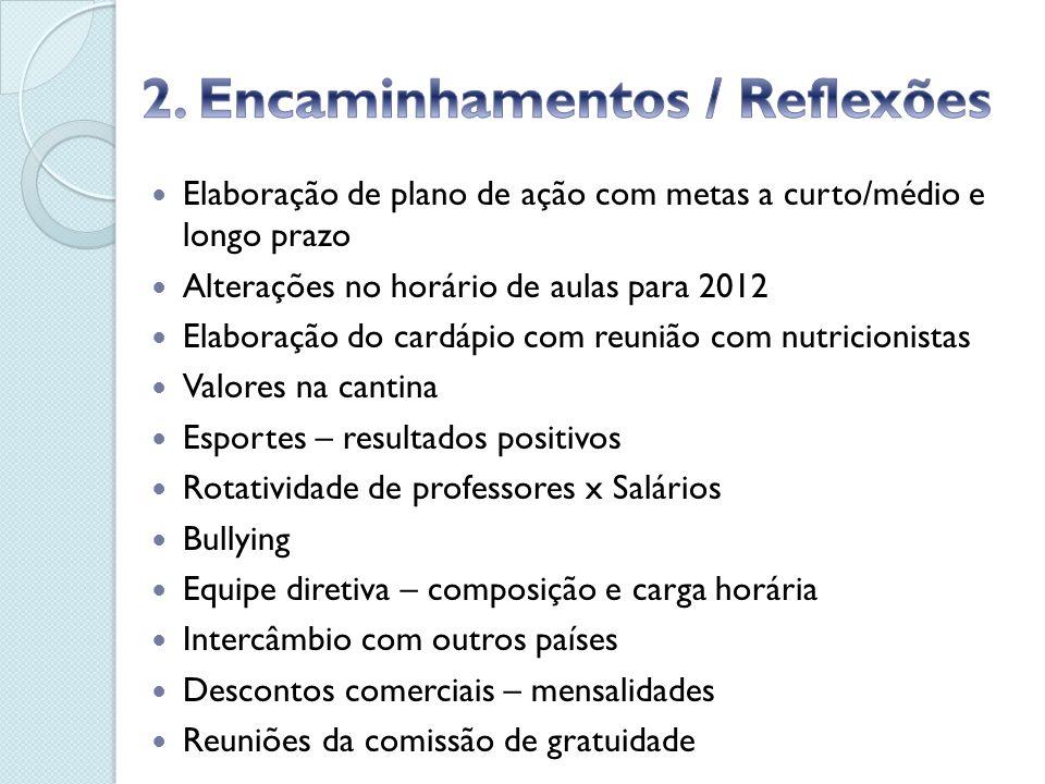 Elaboração de plano de ação com metas a curto/médio e longo prazo Alterações no horário de aulas para 2012 Elaboração do cardápio com reunião com nutr