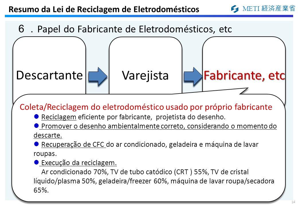 METI 14 Papel do Fabricante de Eletrodomésticos, etc Resumo da Lei de Reciclagem de Eletrodomésticos Coleta/Reciclagem do eletrodoméstico usado por pr