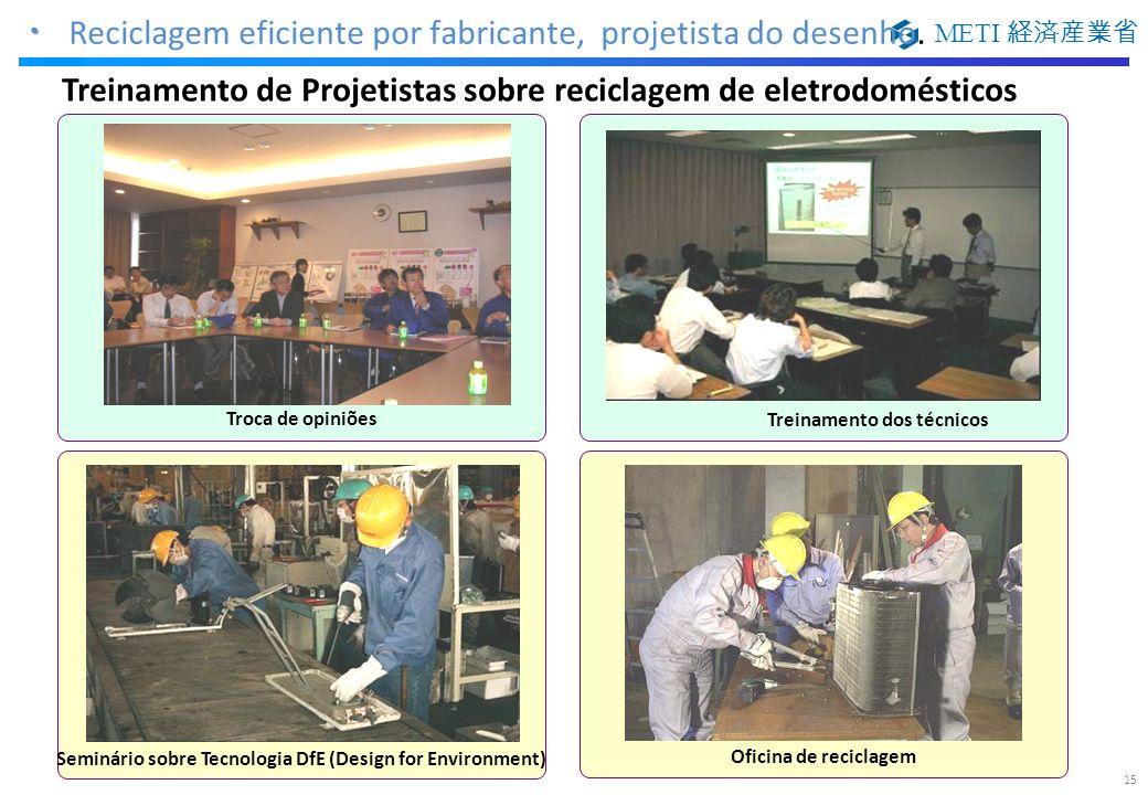 METI Oficina de reciclagem Seminário sobre Tecnologia DfE (Design for Environment) Troca de opiniões Treinamento dos técnicos Reciclagem eficiente por