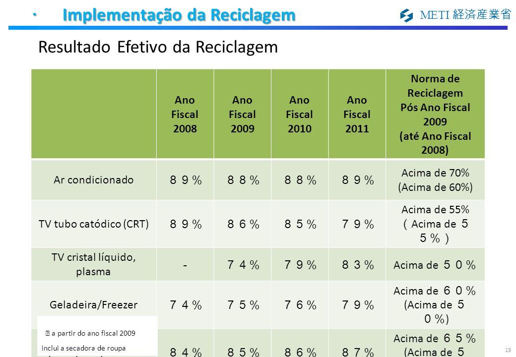 METI 19 Resultado Efetivo da Reciclagem Implementação da Reciclagem Implementação da Reciclagem Ano Fiscal 2008 Ano Fiscal 2009 Ano Fiscal 2010 Ano Fi