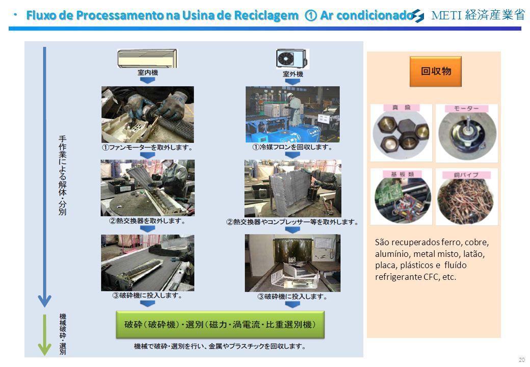 METI São recuperados ferro, cobre, alumínio, metal misto, latão, placa, plásticos e fluído refrigerante CFC, etc. Fluxo de Processamento na Usina de R