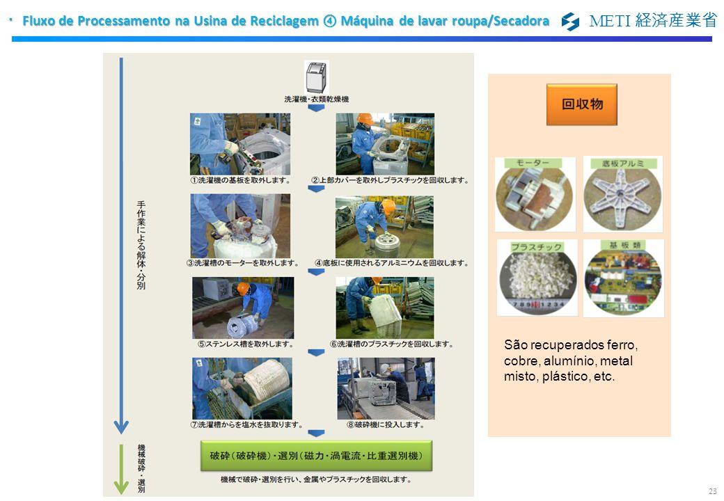 METI São recuperados ferro, cobre, alumínio, metal misto, plástico, etc. Fluxo de Processamento na Usina de Reciclagem Máquina de lavar roupa/Secadora