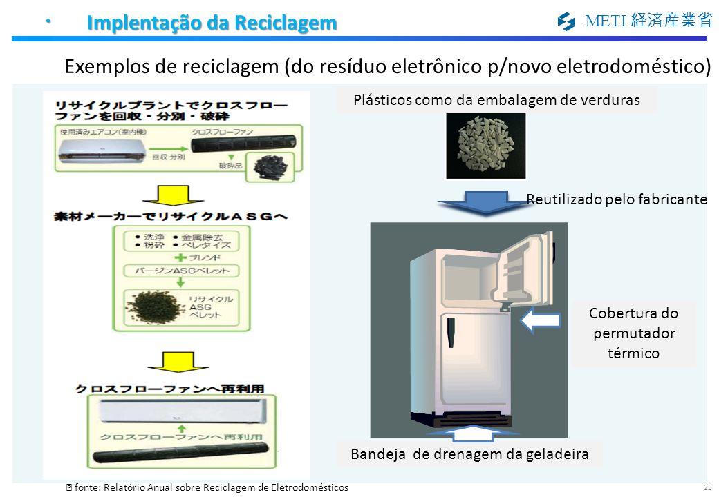 METI fonte: Relatório Anual sobre Reciclagem de Eletrodomésticos Bandeja de drenagem da geladeira Cobertura do permutador térmico Plásticos como da em
