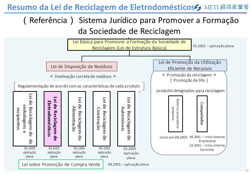 METI 28 Lei Básica para Promover a Formação da Sociedade de Reciclagem (Lei de Estrutura Básica) 1994.8 Destinação correta de resíduos Promoção da rec