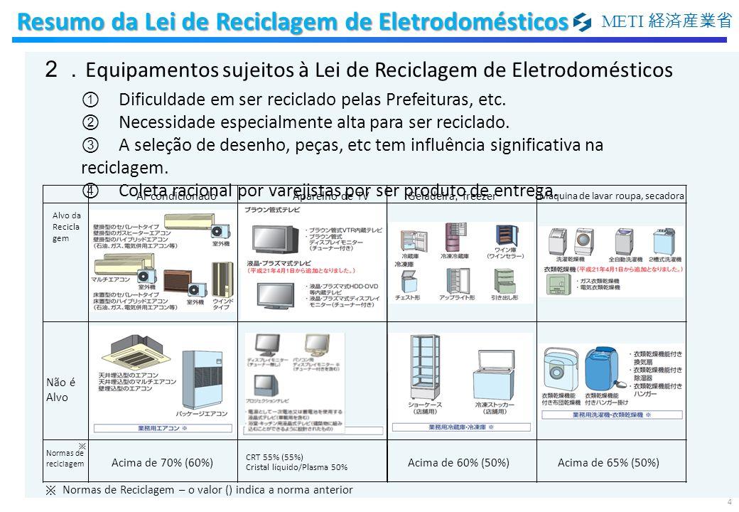 METI Ar condicionadoAparelho de TVGeladeira, freezer Máquina de lavar roupa, secadora Alvo da Recicla gem Não é Alvo Normas de reciclagem Acima de 70%