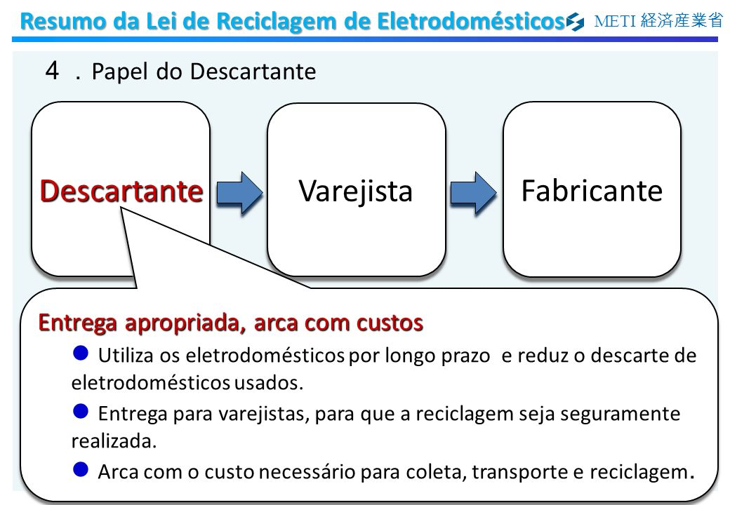 METI Entrega apropriada, arca com custos Utiliza os eletrodomésticos por longo prazo e reduz o descarte de eletrodomésticos usados. Entrega para varej