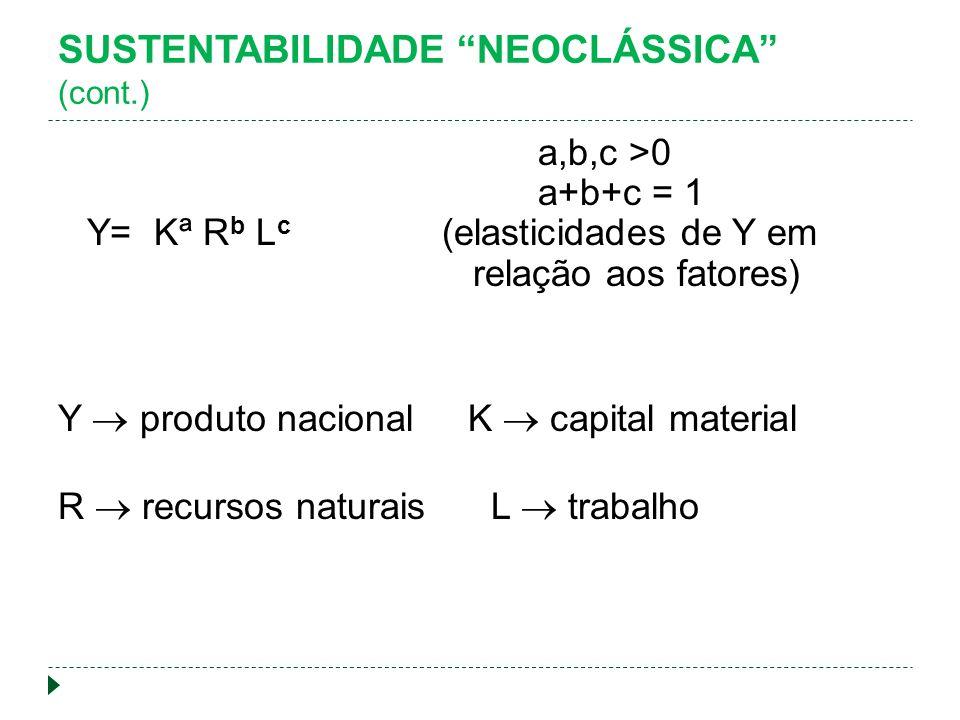 SUSTENTABILIDADE NEOCLÁSSICA (cont.) a,b,c >0 a+b+c = 1 Y= Kª R b L c (elasticidades de Y em relação aos fatores) Y produto nacional K capital material R recursos naturais L trabalho