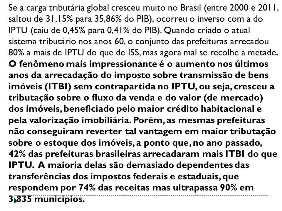 Se a carga tributária global cresceu muito no Brasil (entre 2000 e 2011, saltou de 31,15% para 35,86% do PIB), ocorreu o inverso com a do IPTU (caiu de 0,45% para 0,41% do PIB).