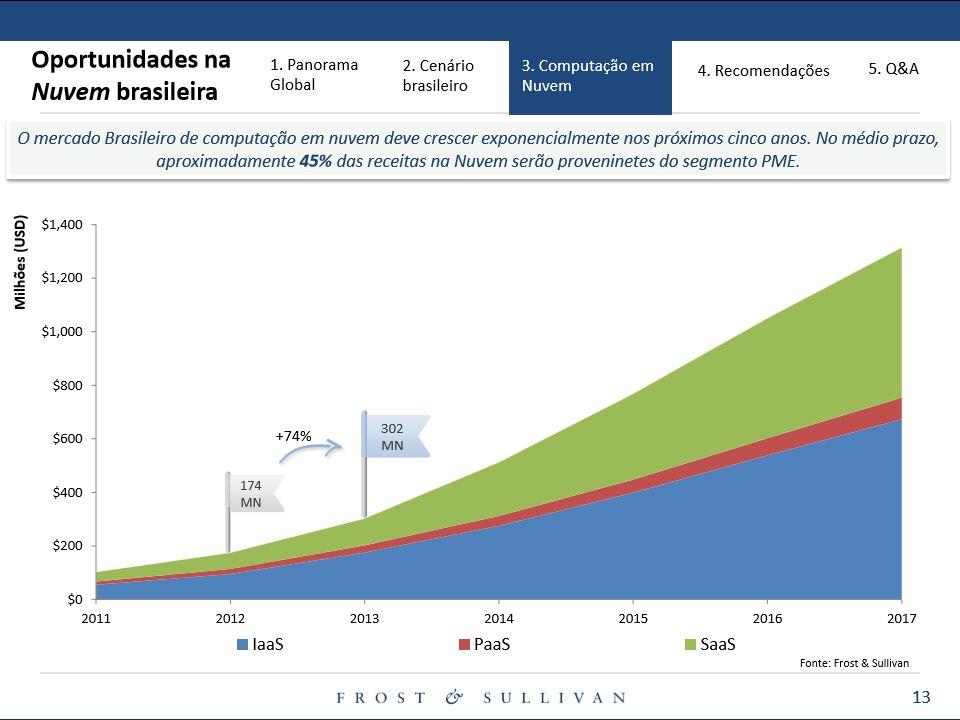 ArtBackup.com.br Análise do investimento