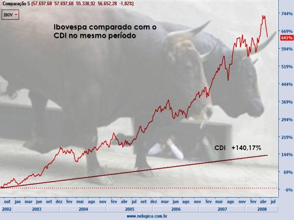 CDI +140,17% Ibovespa comparado com o CDI no mesmo período