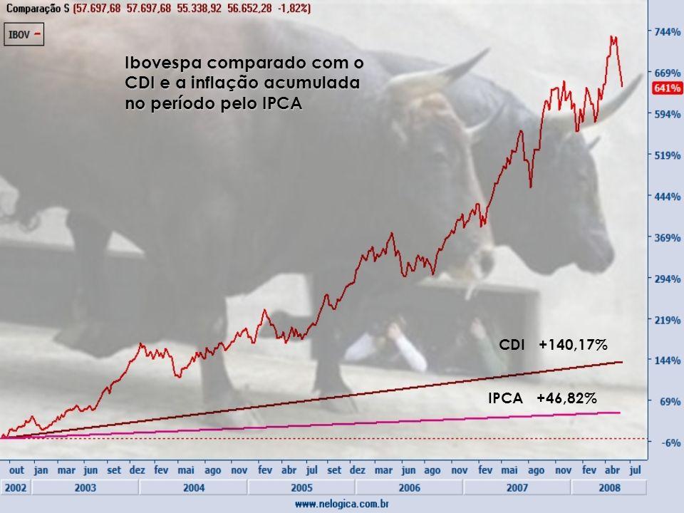 Ibovespa comparado com o CDI e a inflação acumulada no período pelo IPCA CDI +140,17% IPCA +46,82%