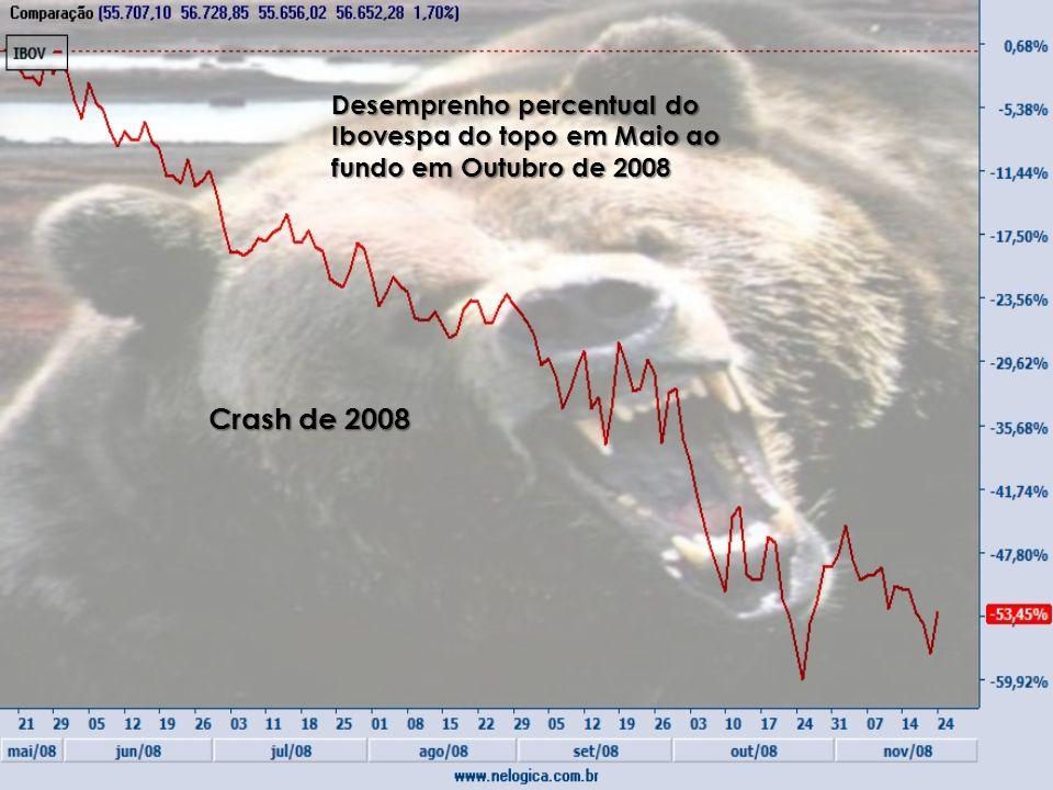Desemprenho percentual do Ibovespa do topo em Maio ao fundo em Outubro de 2008 Crash de 2008