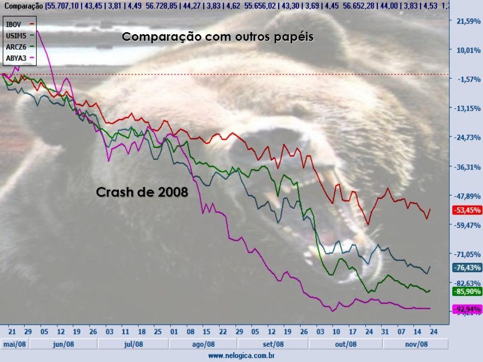 Crash de 2008 Comparação com outros papéis