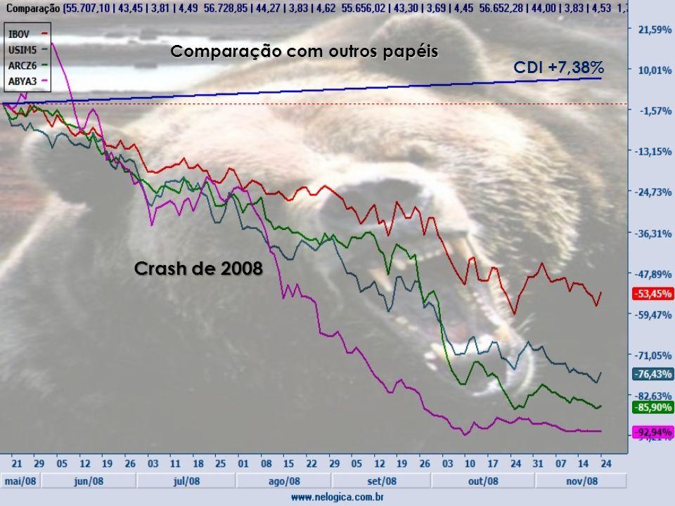 Crash de 2008 Comparação com outros papéis CDI +7,38%
