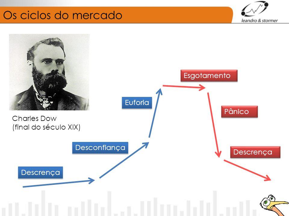 Os ciclos do mercado Charles Dow (final do século XIX) Descrença Desconfiança Euforia Esgotamento Pânico Descrença