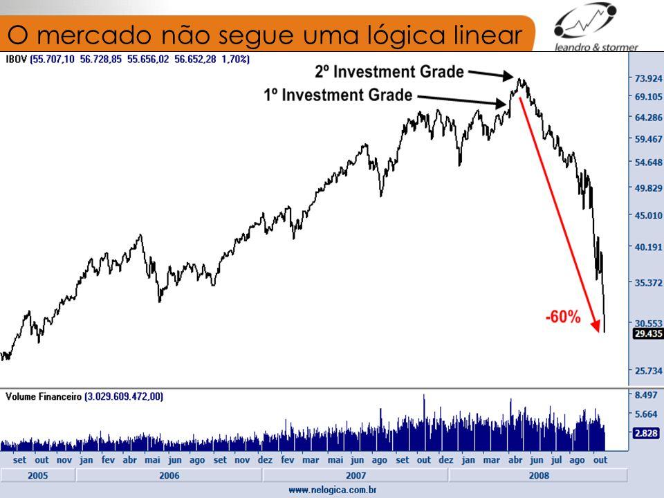 O mercado não segue uma lógica linear